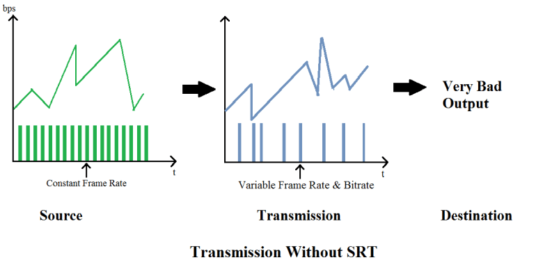 without srt secure reliable transport