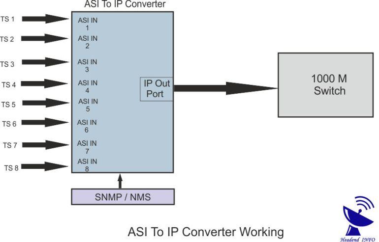 asi to ip converter working