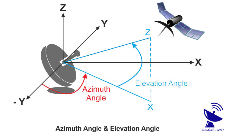 satellite finder azimuth angle and elevation angle