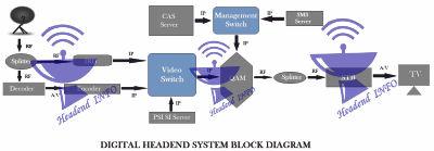 digital headend diagram download
