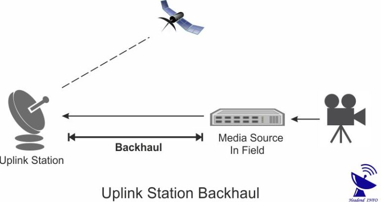 Uplink Station Backhauling
