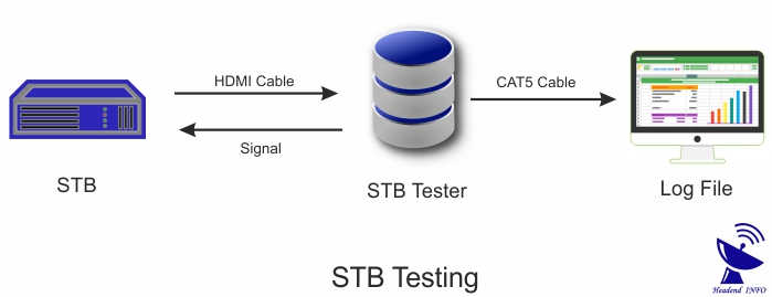 stb testing working