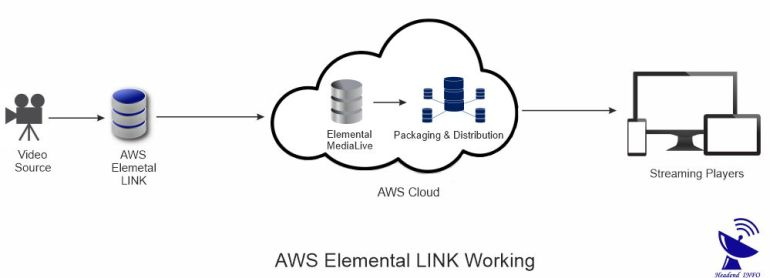 aws elemental link working diagram