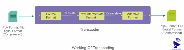 transcoding working