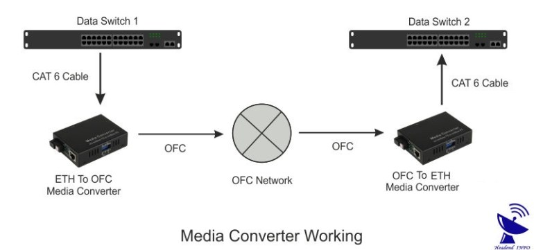 How Does Media Converter Work