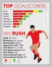 Ian Rush = Goals