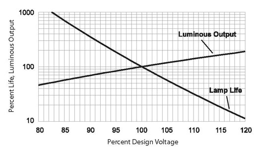 halogen lamps lifespan