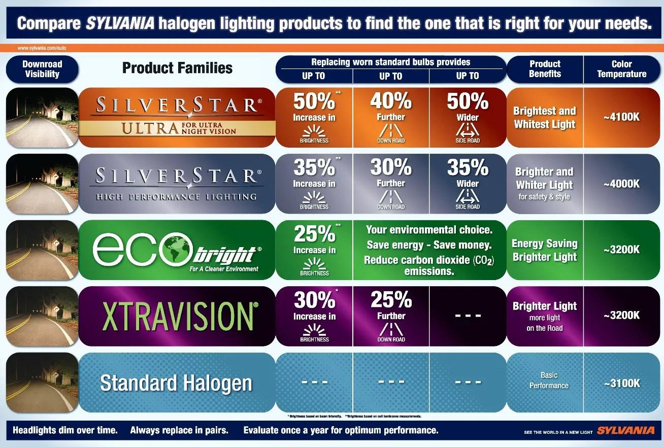 sylvania headlight bulb comparison chart