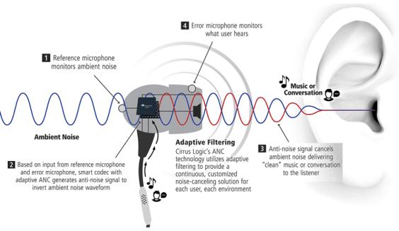 降噪耳機原理