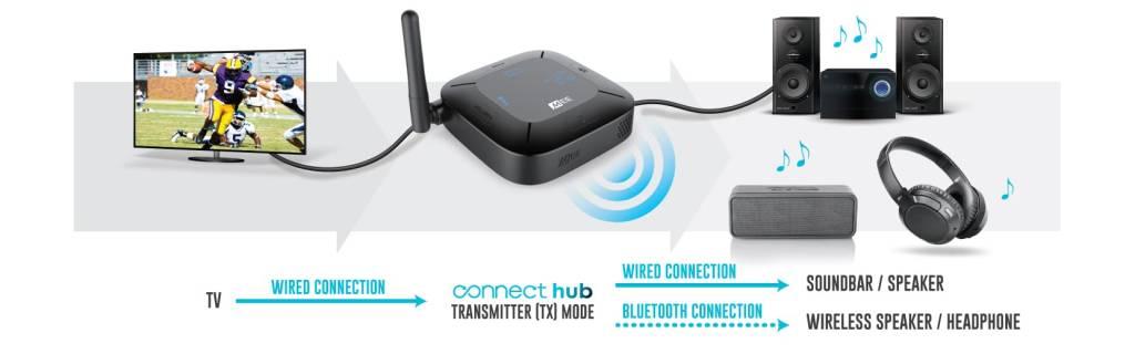 Mee Connect Hub