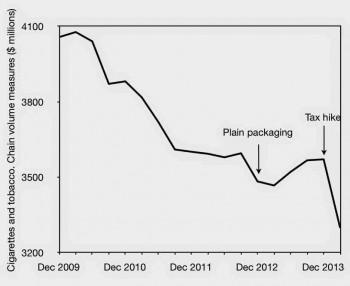 Smoking decline graph