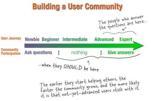 Soll-Ist Vergleich User Communities