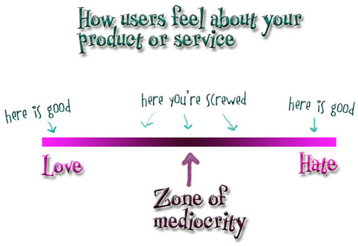Zone of Mediocrity