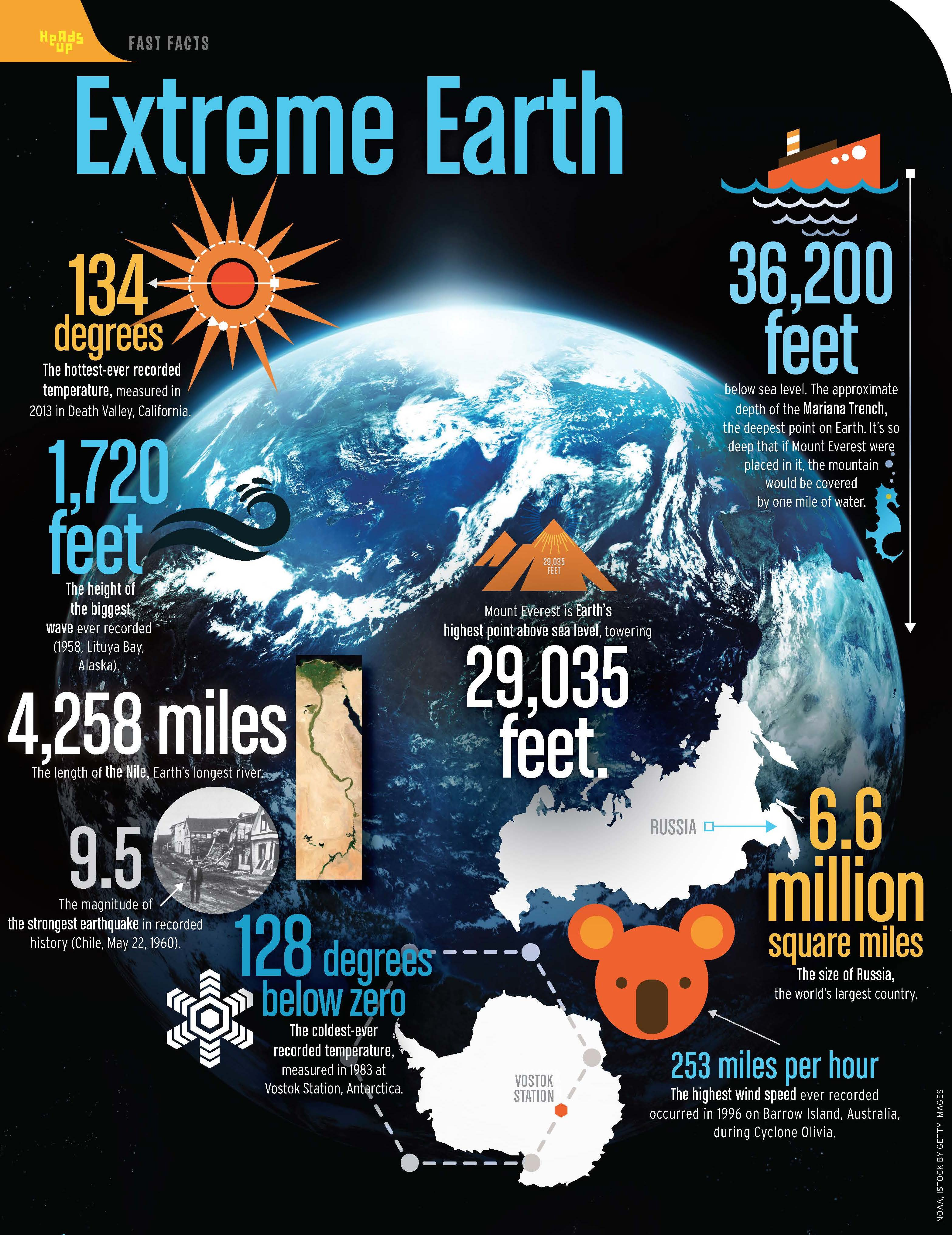 The Most Extreme Facts About Planet Earth