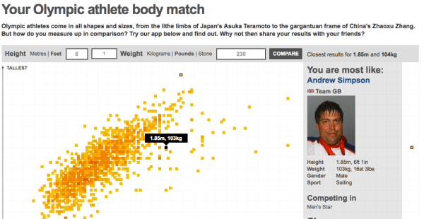 My Olympic Body Type