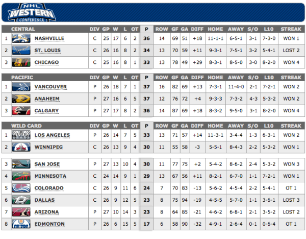 NHL Western Conference Standings - Dec 5, 2014