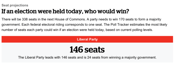 Canadian Pollsters Get It Completely Wrong 2015