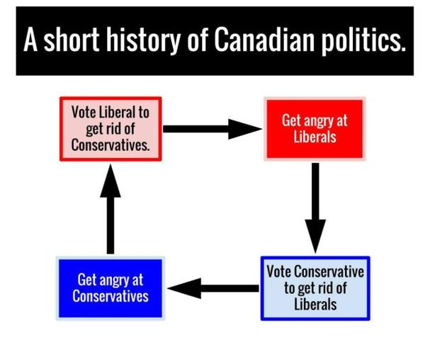 Short History of Canadian Politics