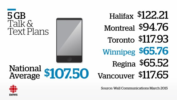 Cell Plans Across Canada