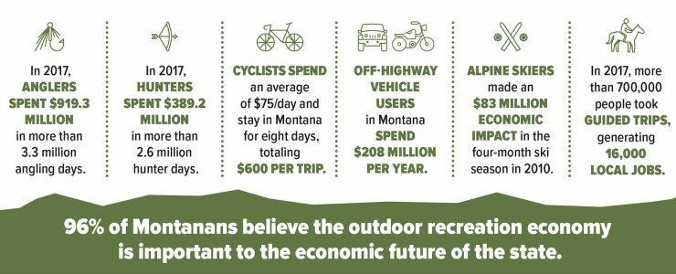 Montana's outdoor recreation economy  contributes income and jobs.