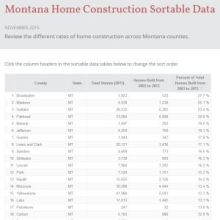 montana-home-construction-sortable-data