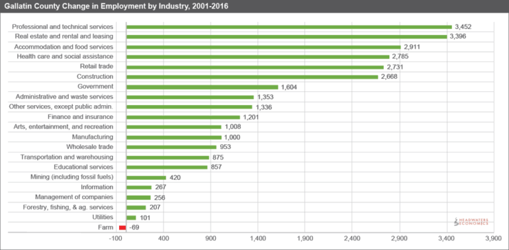 Gallatin County Change in Employment by Industry, 2001-2016