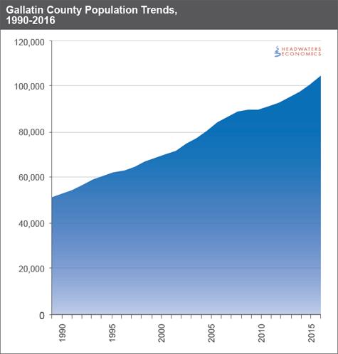 Gallatin County Population Trends, 1990-2016