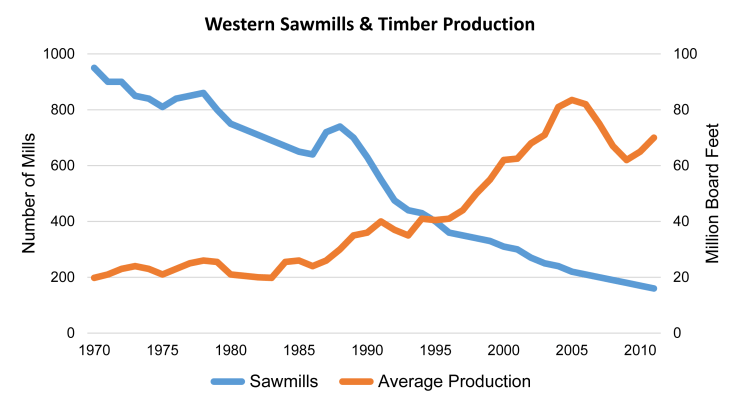 Sawmills: production vs employees