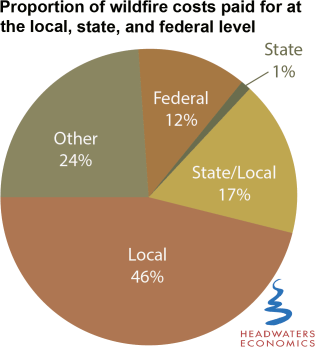 Proportion of wildfire costs paid for at the local, state, and federal level