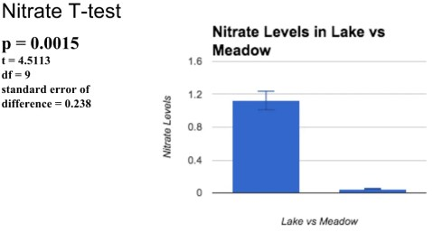 nitrate-graph