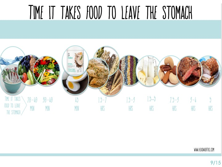 Notice how long it takes food to digest ----- And leave the stomach. ----- The foods that are easiest to digest are on the left side of the screen. -----  They all take 45 min or less!