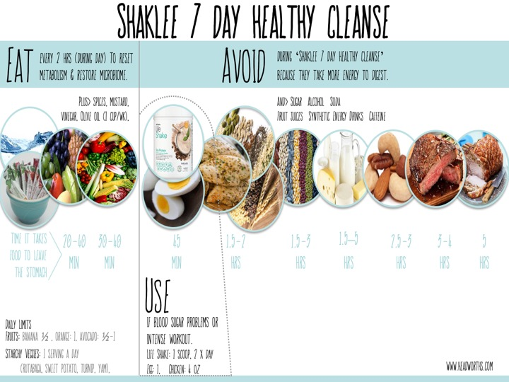 During Your Cleanse… ------- Embrace the foods on the left so your cleansing systems can activate -------  Eat these foods every 2 hours during the day  -------  to reset metabolism & restore microbiome. -------  Eat water, shaklee tea, fruits & veggies. -------  Plus spices, mustard, vinegar, & olive oil. -------  Limit olive oil to 1 cup a week. -------  Daily limits for fruits are -------  Banana ½, orange, 1; avocado ½-1. -------  Daily limits for starchy veggies are 1 serving a day. -------   USE Life Shake or boiled egg if you have blood sugar problems or  -------  Do an intense workout. -------   AVOID during the 'cleanse' -------  Because they take more energy to digest. -------  Which will be most challenging for you?
