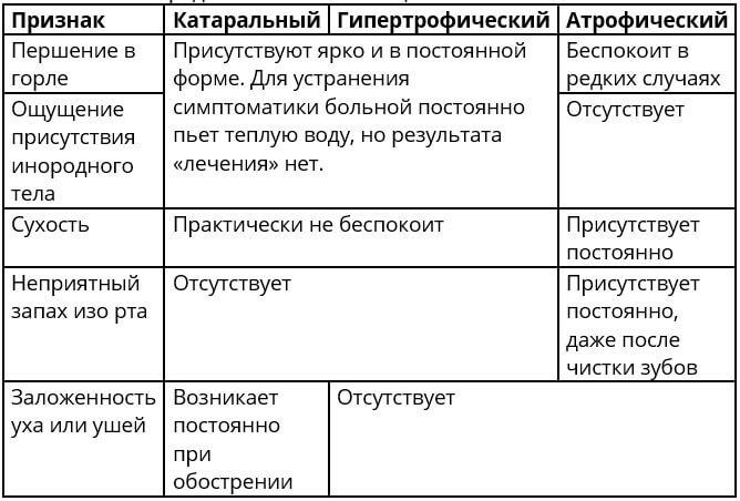 таблица признаков