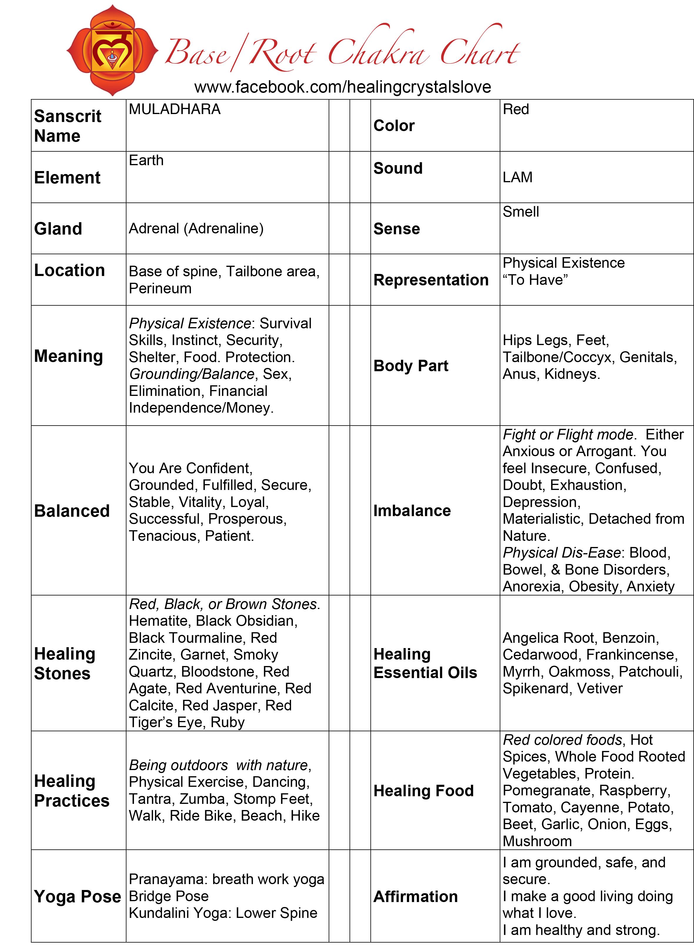 Base Chakra Chart
