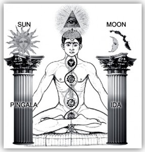 Touch of God Ministries: Kundalini Awakening Symptoms and