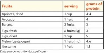 Plant-based sources of protein - Fruits, chart