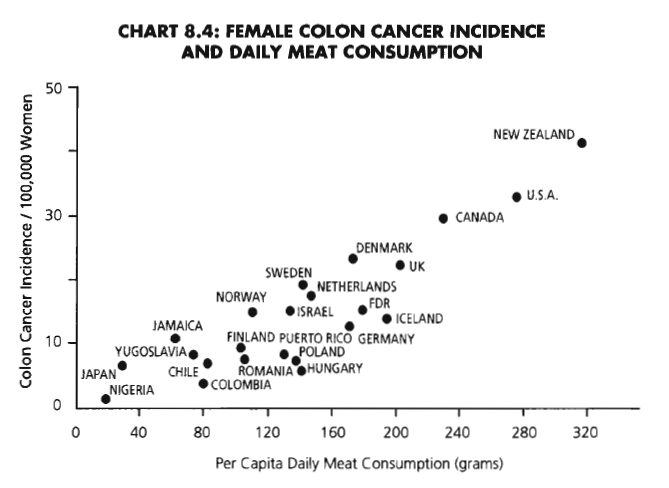 Colon cancer rates increase with per capita meat consumption. Healing With Plants.
