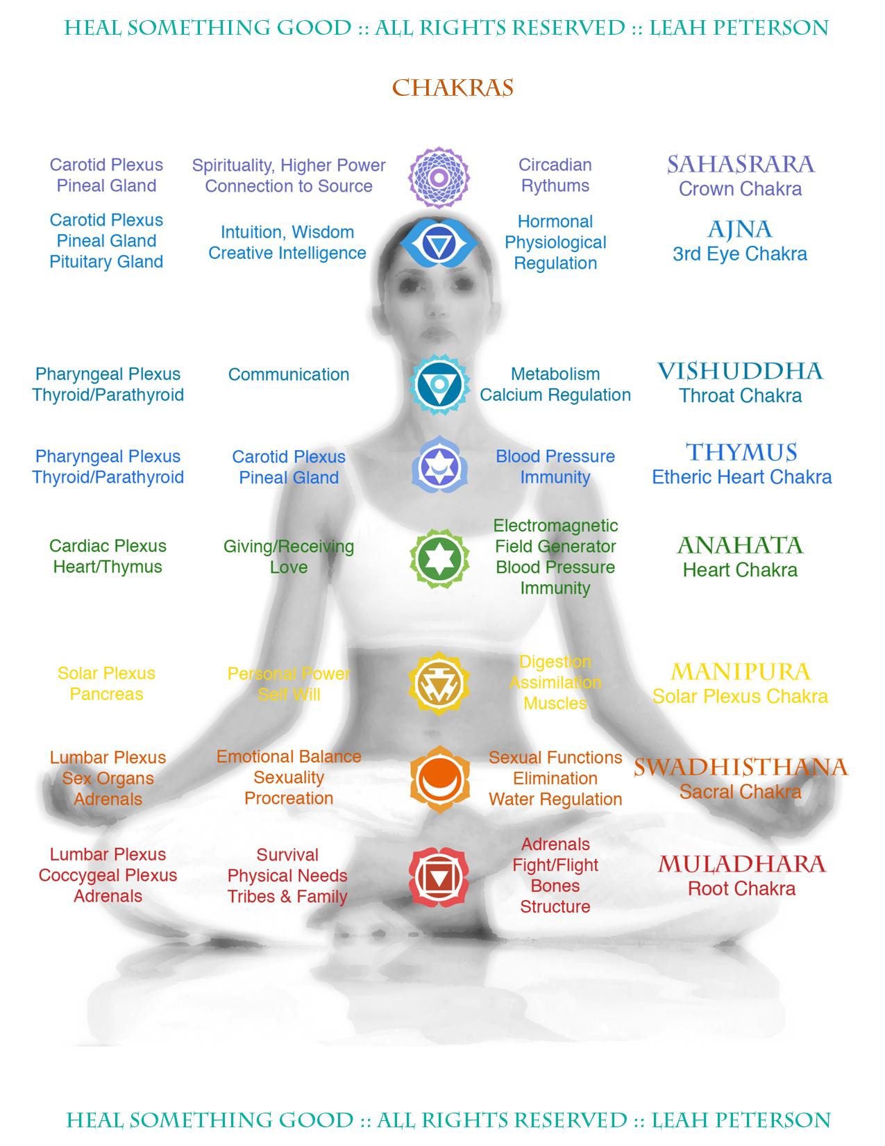 Chart Chakras Heal Something Good