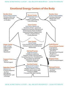 Emotional energy centers also chart  of the body heal something good rh healsomethinggood