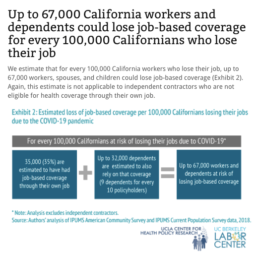 New Estimates On Job Based Coverage Losses In California Highlight Need To Preserve And Strengthen Medi Cal Covered California