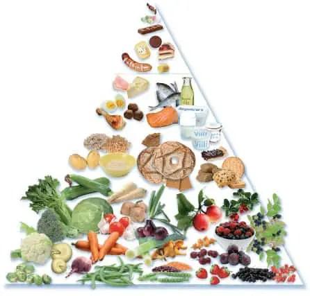 Ernährungspyramide Ernährungsregeln