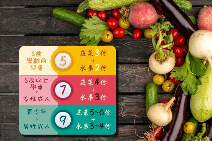 蔬果579 – 健康Get