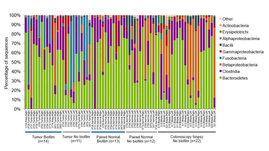 Individual subject histograms of bacterial classes grouped by tissue type and biofilm status.  Tumors comprised of 23 CRCs and 2 adenomas. Paired normal tissues indicate surgically-resected normal mucosa from tumor host. Colonoscopy biopsies indicate normal mucosa biopsies from individuals undergoing screening colonoscopy.  Microbiota organization is a distinct feature of proximal colorectal cancers.  Sears et al 2014.