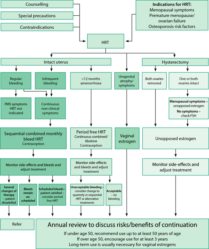 Guidance on HRT prescribing With permission from the West Midlands Menopause Society.  Latest evidence on using hormone replacement therapy in the menopause.  Bakour et al 2014.