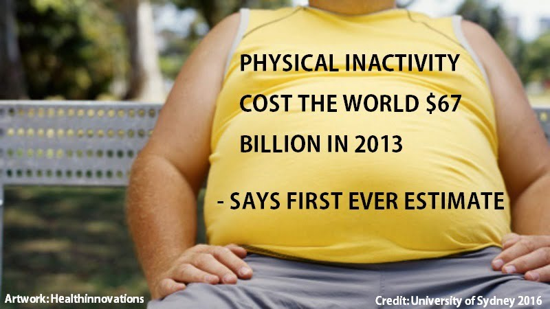 Physical inactivity cost the world $67 billion in 2013 says first ever estimate - healthinnovations