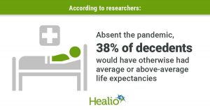 An infographic with a person in a hospital bed. Text that reads: Absent the pandemic, 38% of decedents would have otherwise had average or above-average life expectancies.