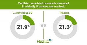 An infographic that displays Johnstone and colleagues' finding that ventilator-associated pneumonia developed in 21.9% of patients who received probiotics and 21.3% of those who received placebo.