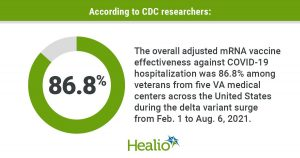 COVID-19 mRNA vaccines 87% effective in preventing hospital stays amid delta surge