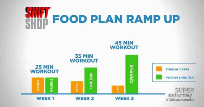 Shift-Shop-Food-Plan-Ramp-Up