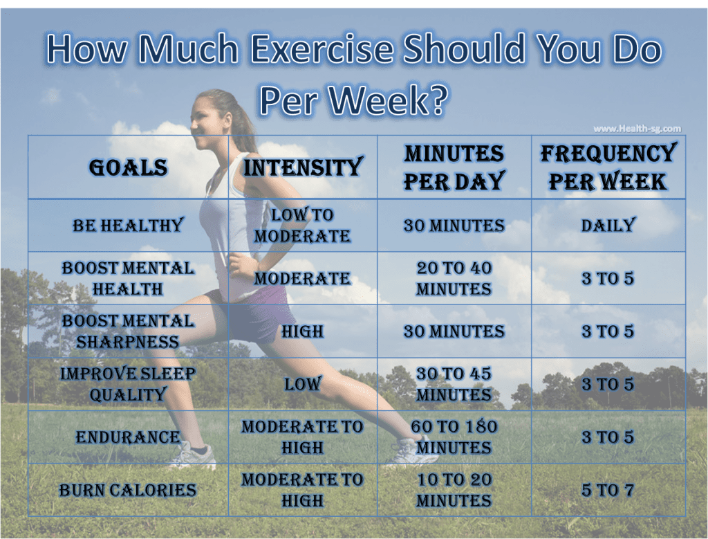 Image result for exercise per week